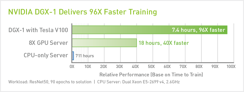NVIDIA DGX-1 Cloud and Managed Services| Cirrascale Cloud Services